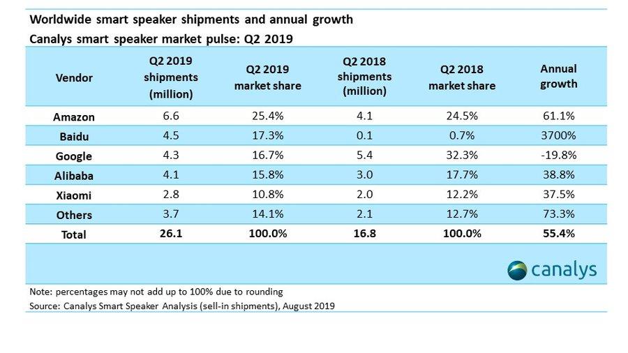 SMart Speaker weltweiter Absatz